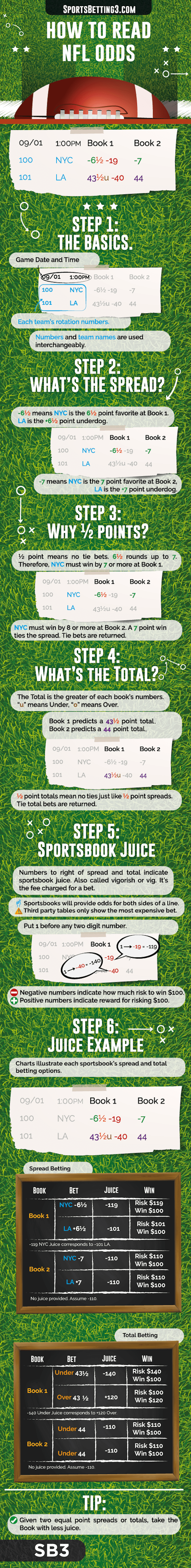 How to Read NFL Odds Image SportsBetting3.com