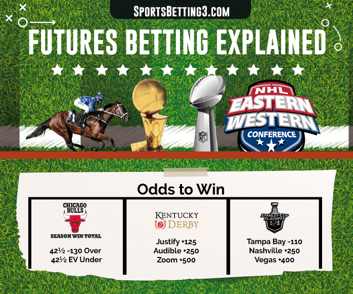 Futures Betting Explained
