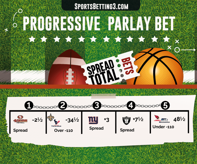 Progressive Parlay Bet Explained