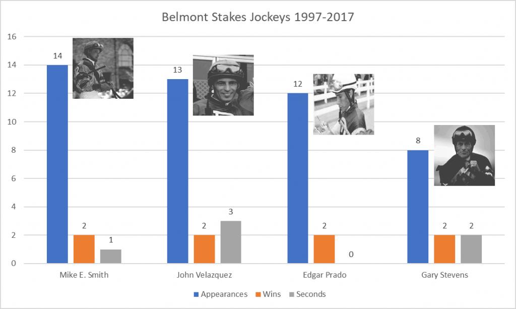 Belmont Stakes Top Jockeys 1997-2017