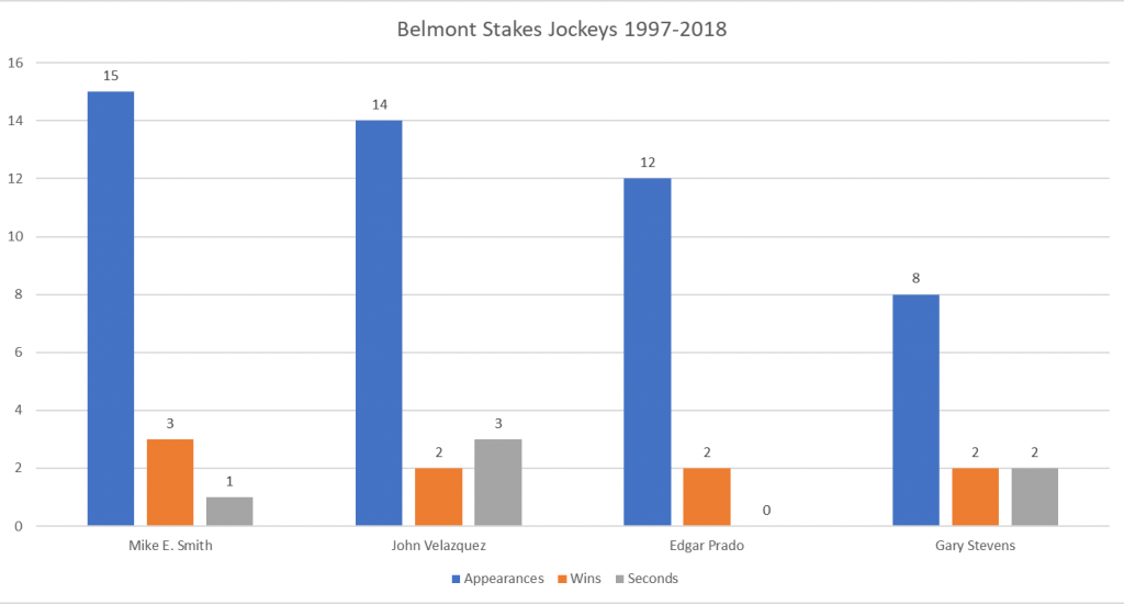 Belmont Stakes Top Jockeys 1997-2018 - Appearances, Wins and Seconds