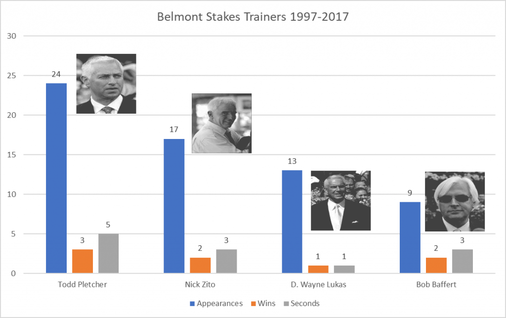 Belmont Stakes Top Trainers 1997-2017