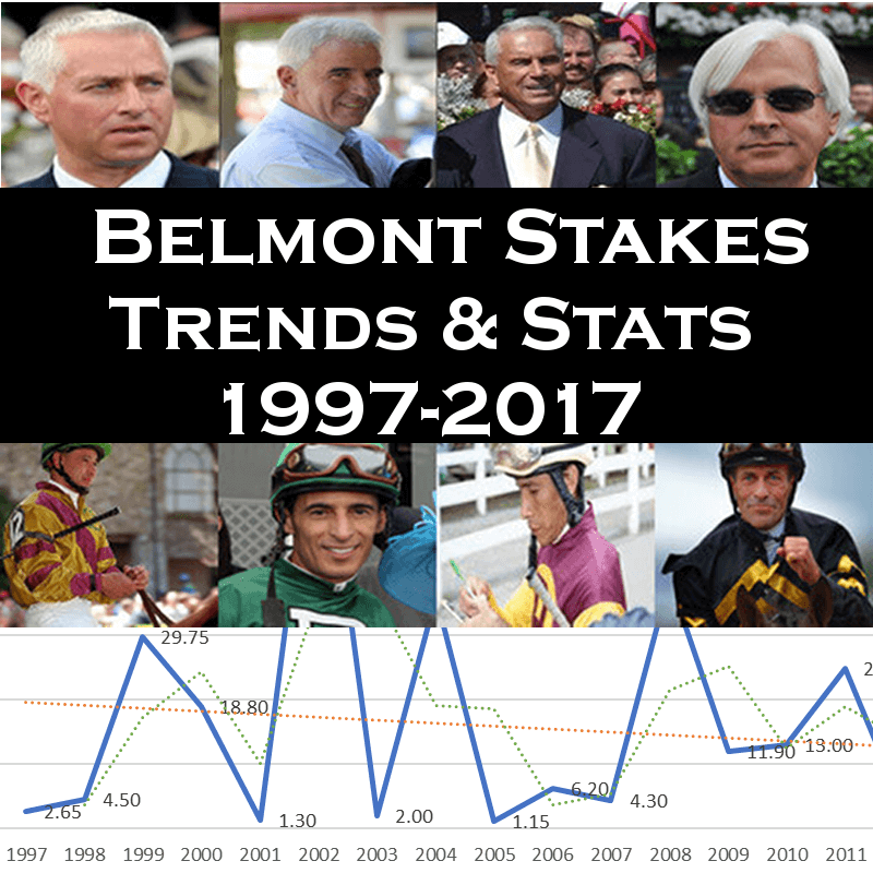 Belmont Stakes Trends and Historical Data 1997-2017