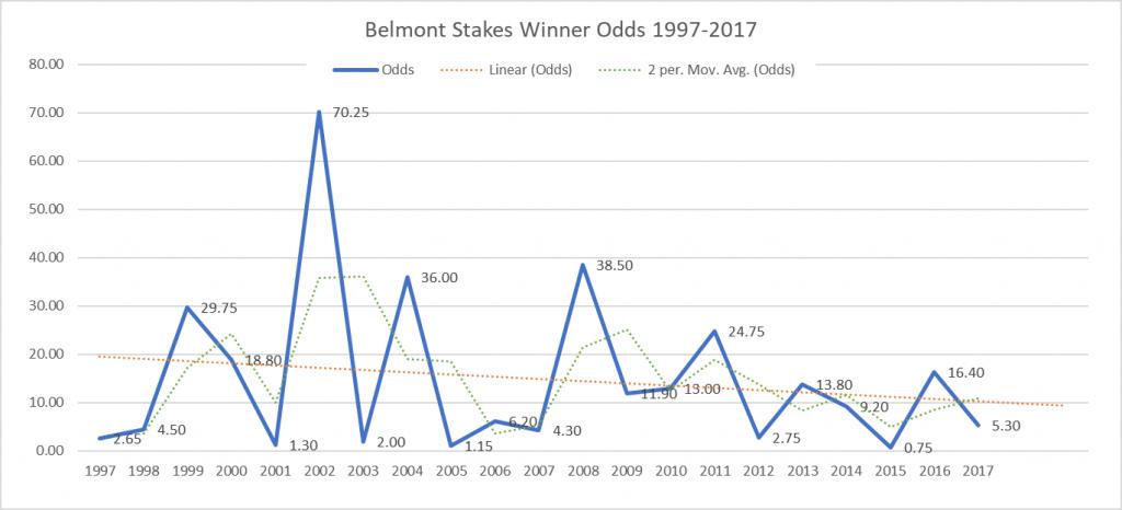 Belmont Stakes Winner Odds 1997-2017
