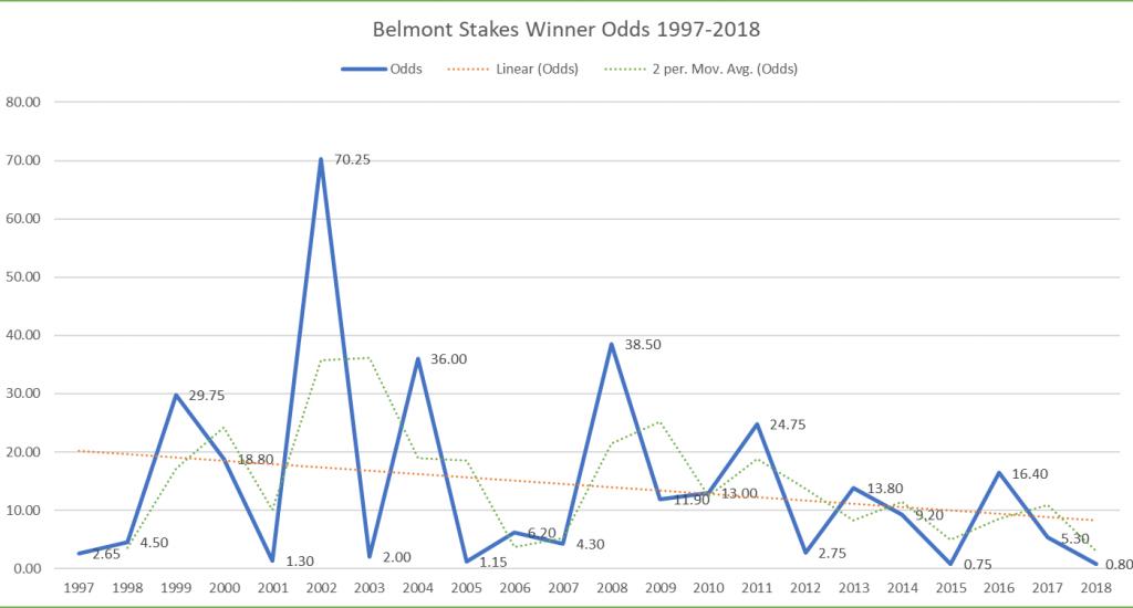 Winning Odds 1997-2018