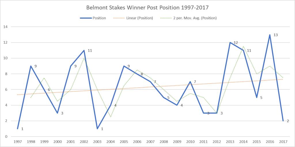 Belmont Stakes Winner Post Position 1997-2017