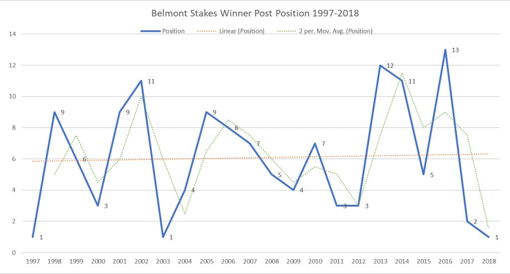 Winning Post Position 1997-2018