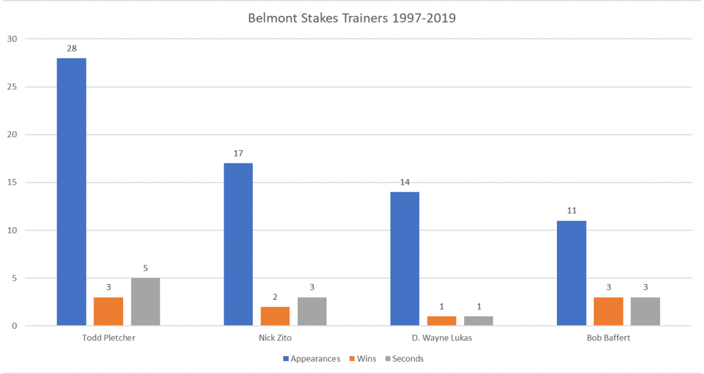 Belmont Stakes Top Trainers 1997-2018- Appearances, Wins and Seconds