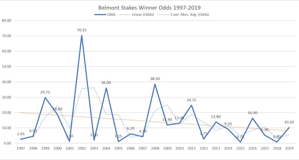 Belmont Stakes Winning Odds 1997-2019