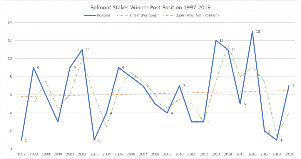Belmont Stakes Winner Post Position 1997-2019