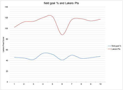 Lakers FG% vs Lakers Points Scored